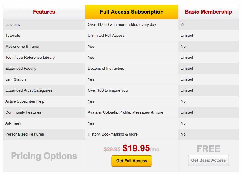Guitar Tricks Price